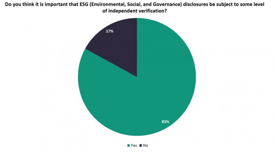Independent verification of ESG disclosures