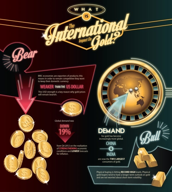 Global demand for gold depends on the strength or weakness of the currency markets