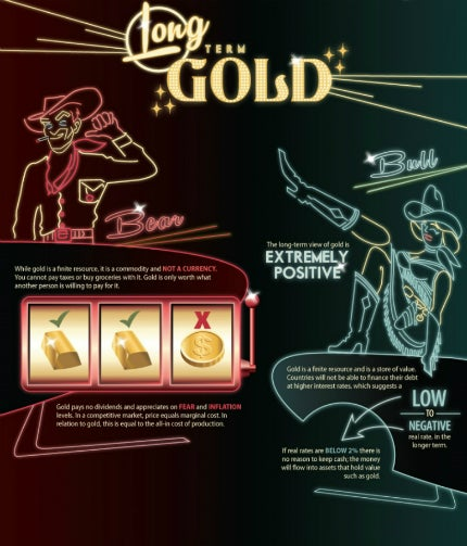 Gold's price depends on how the market is performing