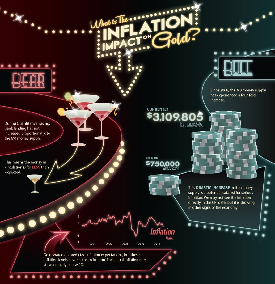 Inflation's impact on gold