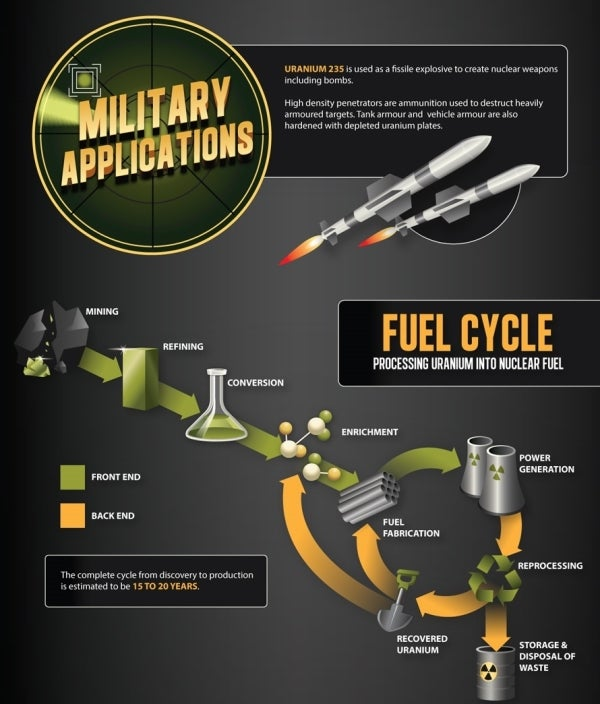The primary application of uranium in the military sector