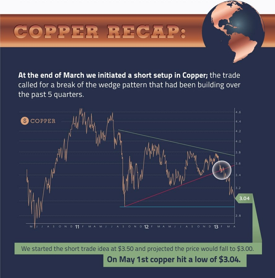 On 1 May copper hit a low of $3.04
