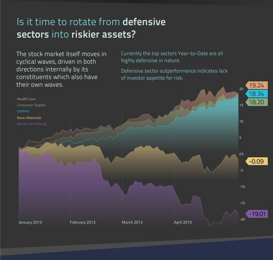 Investors are asking whether it may be time to move from defensive sectors into riskier markets
