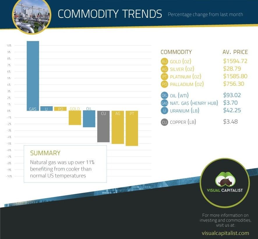 Commodity infographic 2013