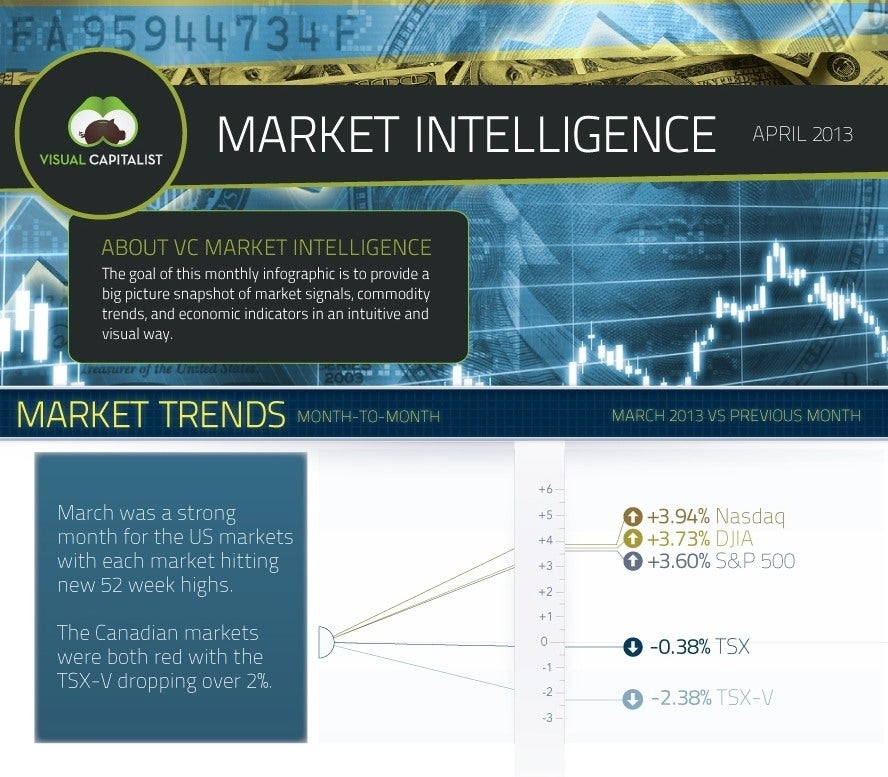 April 2013 commodities infographic