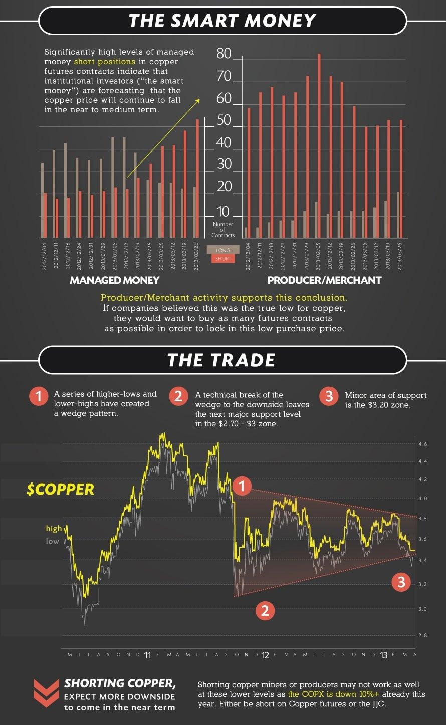copper price infographics