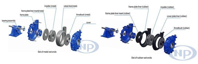 Slurry pump wet end