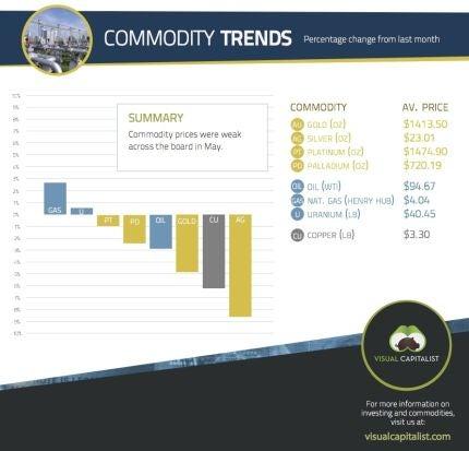 commodity prices june 2013